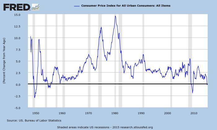 Consumer price index, all items.