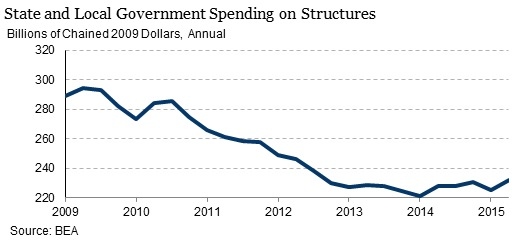 State spending in 2009 dollars