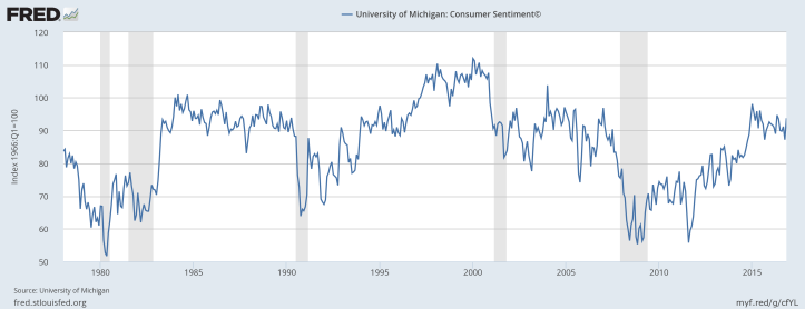 University of Michigan, University of Michigan: Consumer Sentiment© [UMCSENT], retrieved from FRED, Federal Reserve Bank of St. Louis; https://fred.stlouisfed.org/series/UMCSENT, January 1, 2017.